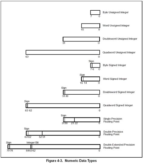 Nasm Data Section by Data Types