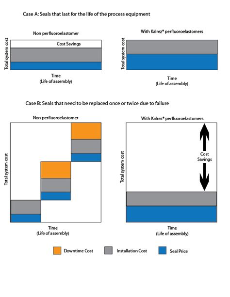 case study how dupont kalrez cuts costs