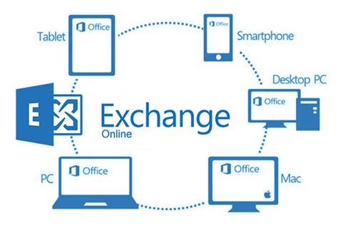 Office 365 Mail Hosting Hosted Exchange Why It Is A Choice In House