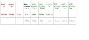 2 unit 233 s usuelles et conversion chimico2