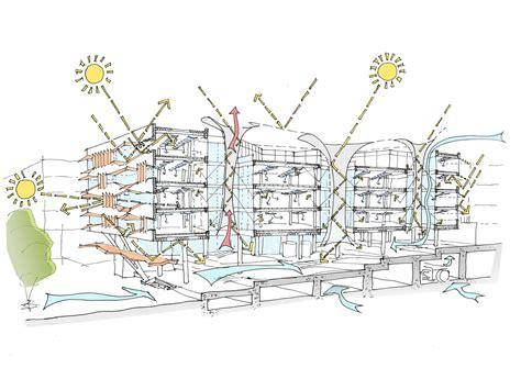 good design adalah what makes siemens hq in masdar the most sustainable
