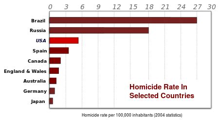 crime: us vs uk and canada | reb research blog