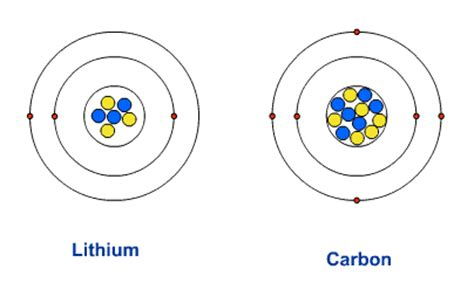 Carbon Protons And Neutrons by Gcse Bitesize Protons Neutrons And Electrons