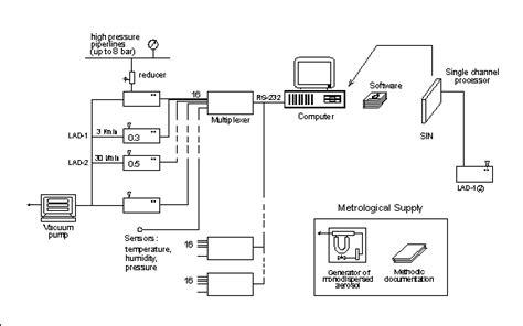 clean room monitoring system индустриальная система менеджмента качества