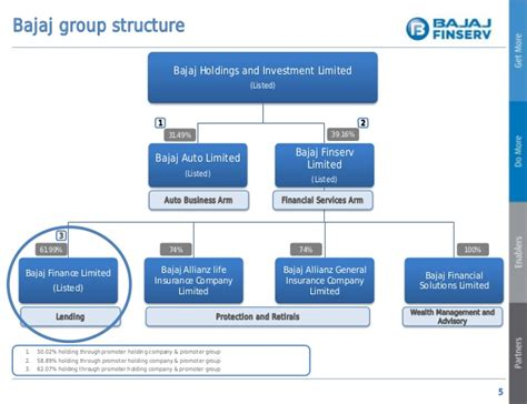 bajaj finance ltd bajaj finance ltd investor presentation q3 2013 14