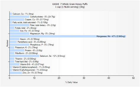 1 whole grain serving kashi 7 whole grain honey puffs nutrition
