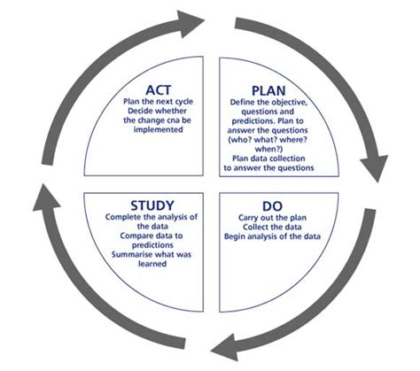 model for improvement template qi resources resources for learning and teaching
