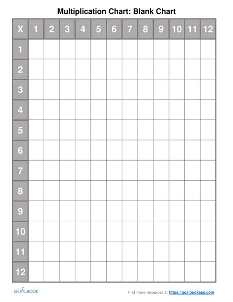 multiplication chart printable empty blank multiplication chart 1 12 printable multiplication