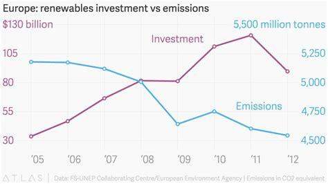 investimenti europea il successo di investimenti europei nelle energie
