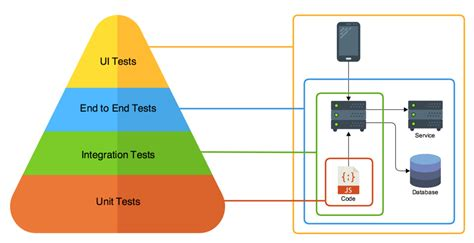 unit testing diagram microservice testing unit tests nathan peck medium