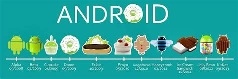 history of android a brief history of android androidized