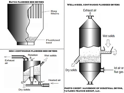 fluidized bed fluidized bed dryer operating principle parameters uses adva