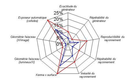 diagramme pertinent mise en pratique du contr 244 le qualit 233 interne en