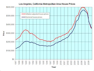meter history suggests housing doesn t overshoot