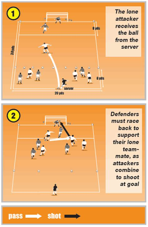 soccer coaching drill to improve players speed soccer