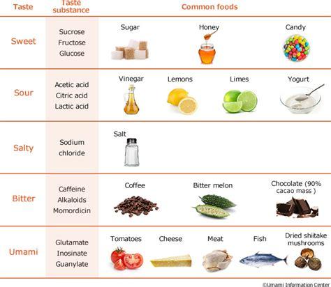 taste of food umami basics丨umami information center