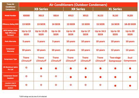 central air conditioner comparison trane air conditioning units sales installation ac