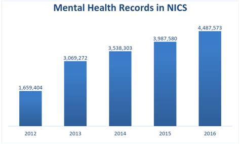 Mental Health Records Without Fanfare Nssf S Fixnics Caign Has Made A Difference Nssf