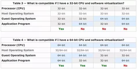 is 32 bit better or 64 bit windows 7 is 64 bit version better in performance