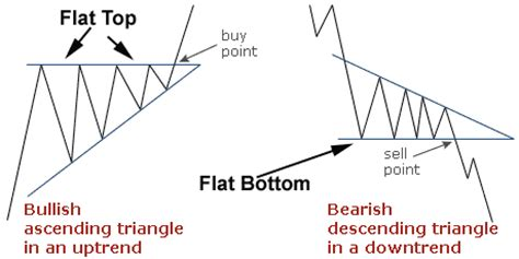 stock pattern wedge stock chart analysis trading the wedge pattern