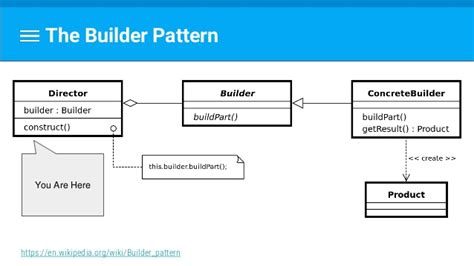 builder pattern in abstract class 100 design patterns builder pattern builder pattern