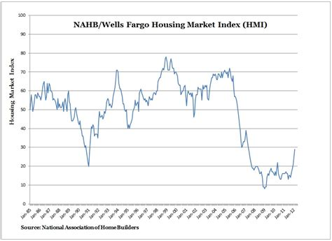 housing market graph miami real estate news and data nahb housing market index hmi chart graph the real