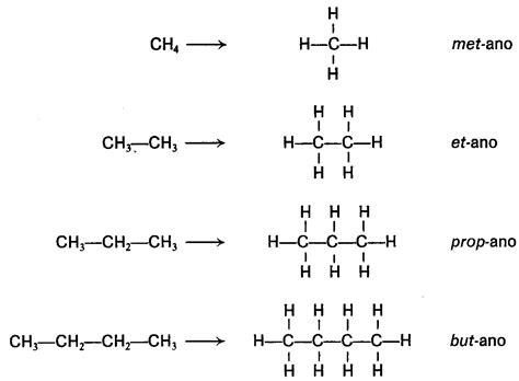 cadenas lineales alcanos quimica alcanos