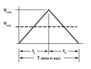 Credit Triangle Formula How To Calculate Velocity From Triangular And Trapezoidal Move Profiles