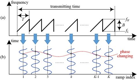 research paper on signal processing research papers on signal processing 12th ieee colloquium