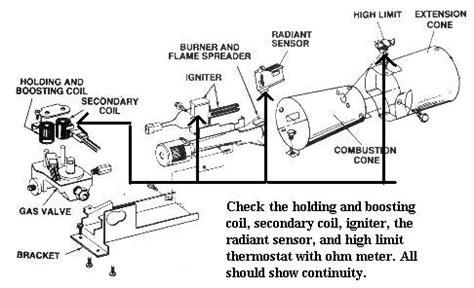 Appliantology Archive Gas Dryer Diagnostics