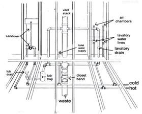 bathroom waste plumbing diagram plumbing diagram plumbing diagram bathrooms shower