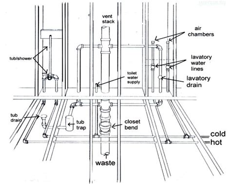 How To Plumbing Bathroom by Plumbing Diagram Plumbing Diagram Bathrooms Shower