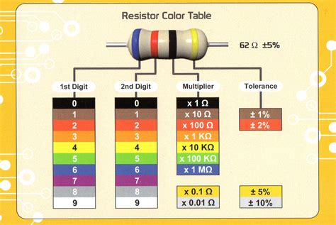 resistor color code chart and calculator 4 band resistor color code calculator