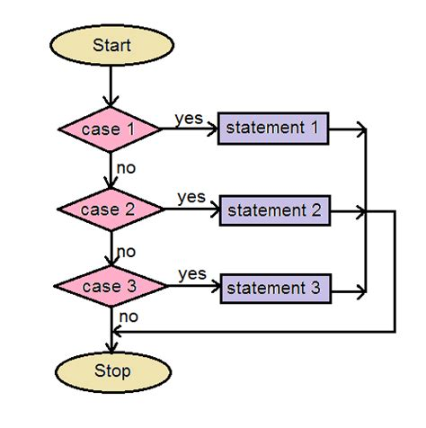 flowchart of switch in c switch statement in c language codingeek