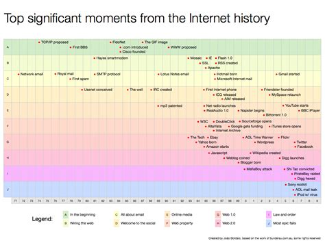 top 100 most searched topics on the internet internet history timeline video search engine at search com