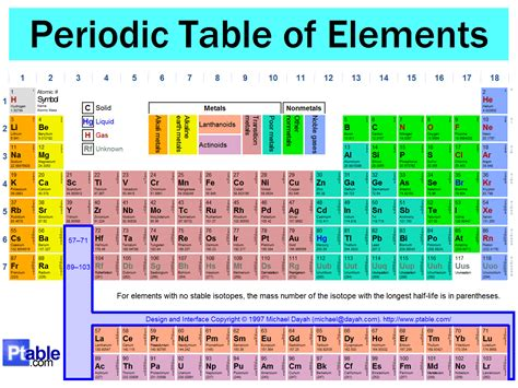 periodic table periodic table with elements