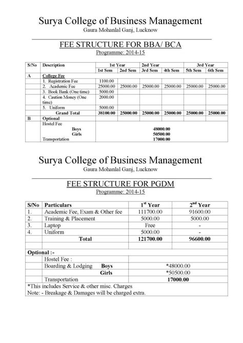 Ifet College Of Engineering Mba Fees Structure by Fee Structure Of Colleges Of Uptu 2018 2019 Student Forum