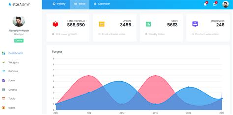 Star Free Bootstrap Admin Template Bootstrapdash Bootstrap Terms And Conditions Template