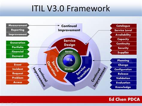 itil model diagram ed chen pdca itil v3 0 framework illustrated itil