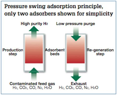 pressure swing adsorption hydrogen purification pressure swing adsorption principle only two adsorbers