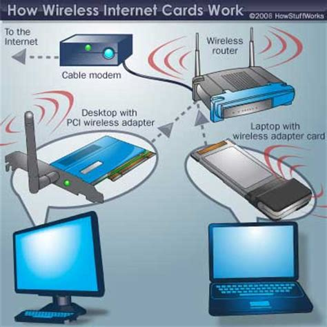 Wifi Broadband wireless background howstuffworks