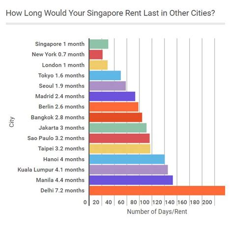 average cost of rent how long would your singapore rent last in other cities
