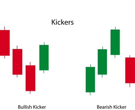 afl for the bearish kicker signal candlestick pattern the kicker candle reversal signal can send traders into a