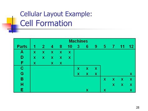 cell layout ppt mba 8452 systems and operations management ppt video