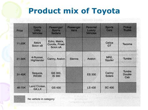 toyota product line 当代商业概论 fundamentals of business ppt
