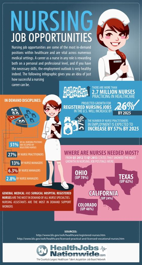 Online Nursing Jobs Work From Home - free infographic stock photo file page 1 newdesignfile com