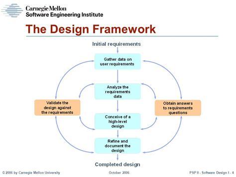 framework design personal software processsm ppt video online download
