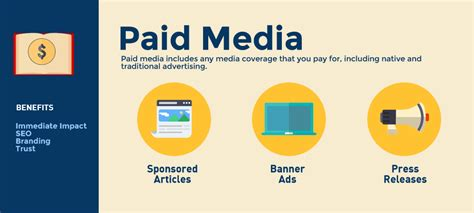 3 Different Media Types for Your Digital Marketing Plan