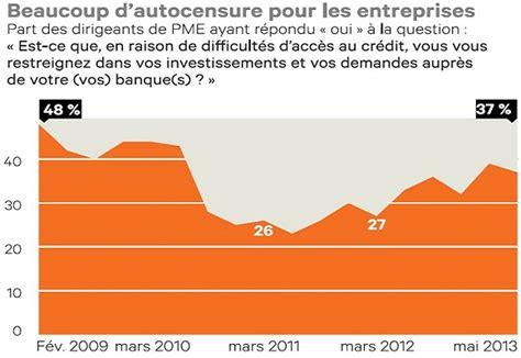 Credit Formation Chef Entreprise 2013 cr 233 dit aux entreprises pourquoi les banques sont elles