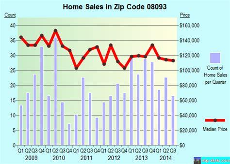 westville nj zip code 08093 real estate home value